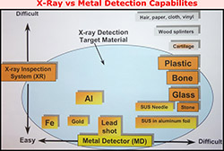 X-ray Rental Service, X-ray Rental for Food Contamination